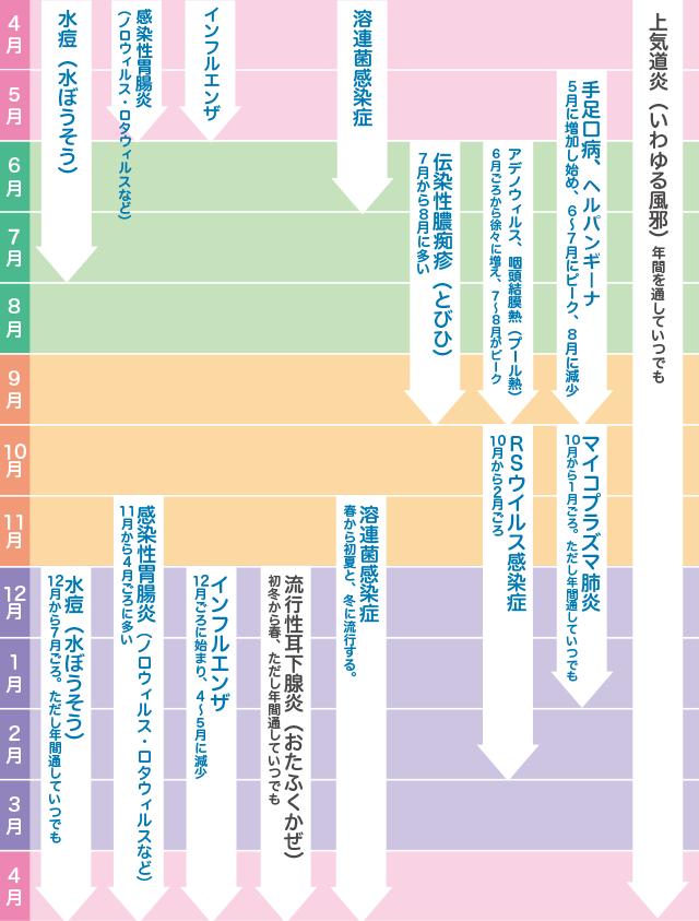 感染症カレンダー